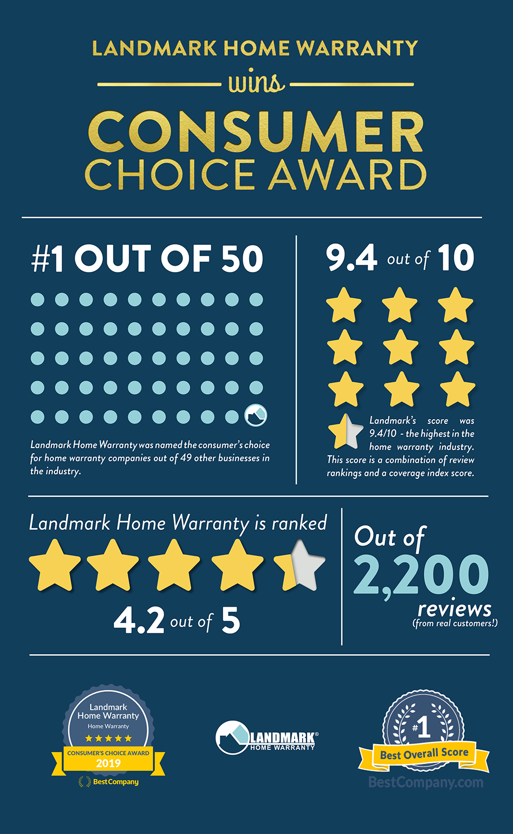Landmark Home Warranty wins best company's consumer choice award.