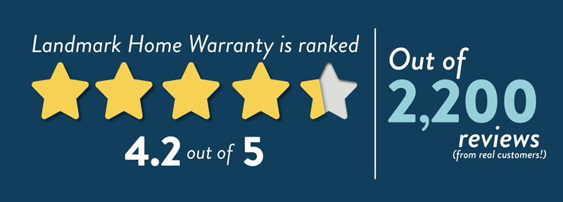 Landmark Home Warranty has over 2,200 reviews with a 4.2/5 average score.