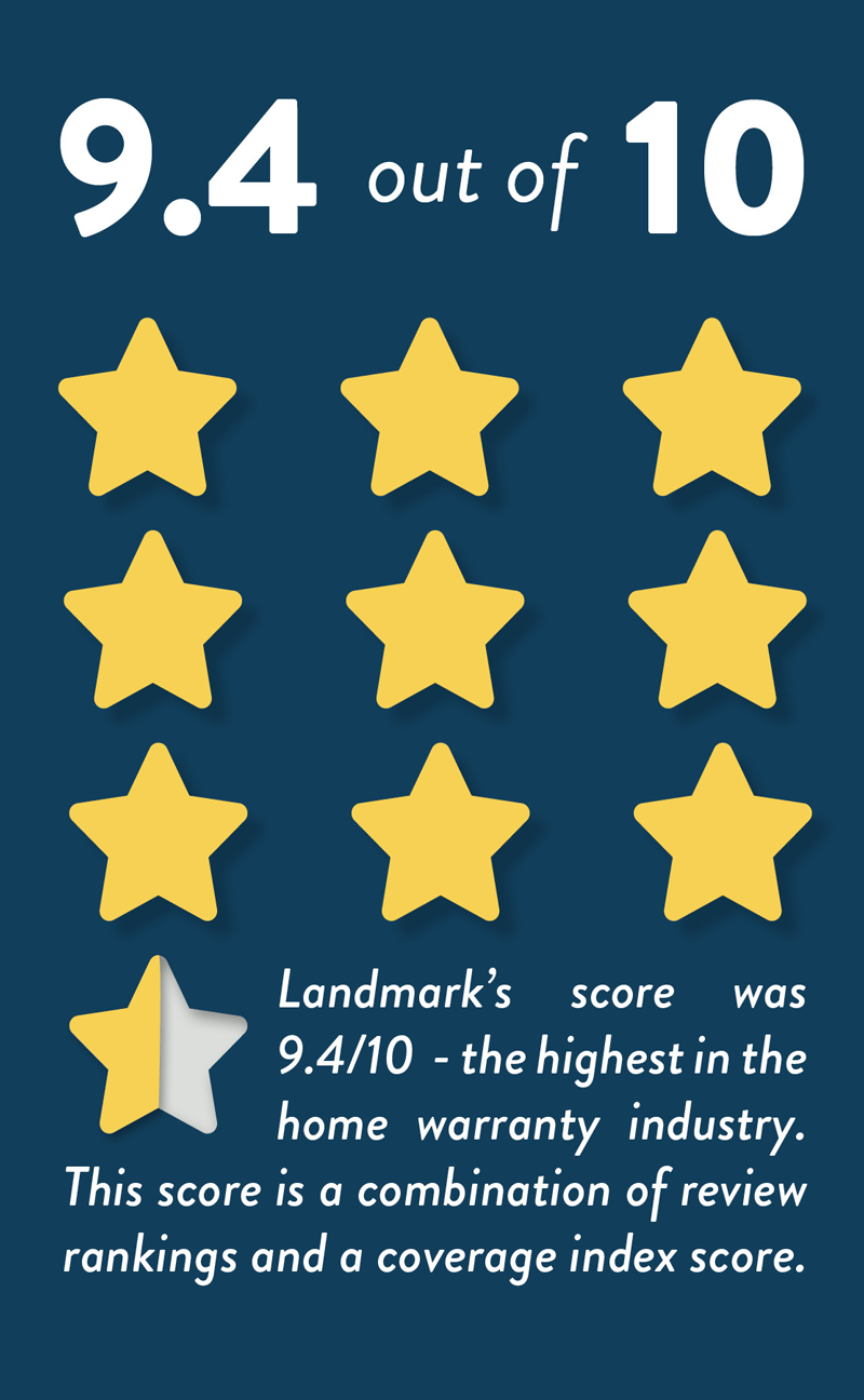 Landmark Home Warranty's coverage and positive reviews have ranked them the best home warranty company in the industry.