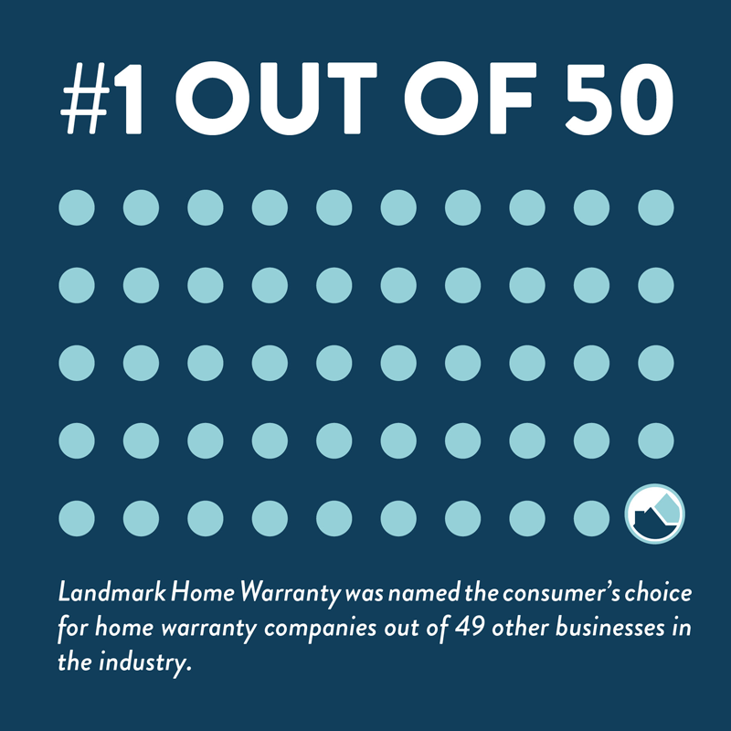 Landmark Home Warranty was number 1 of 49 other home warranty companies.