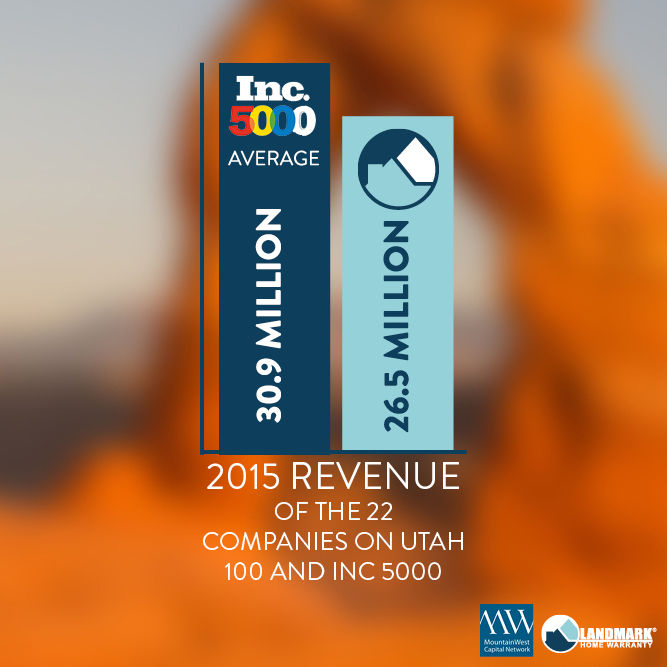 Comparing revenue for 2015 for 22 companies on Utah 100 and Inc 5000 and Landmark Home Warranty.