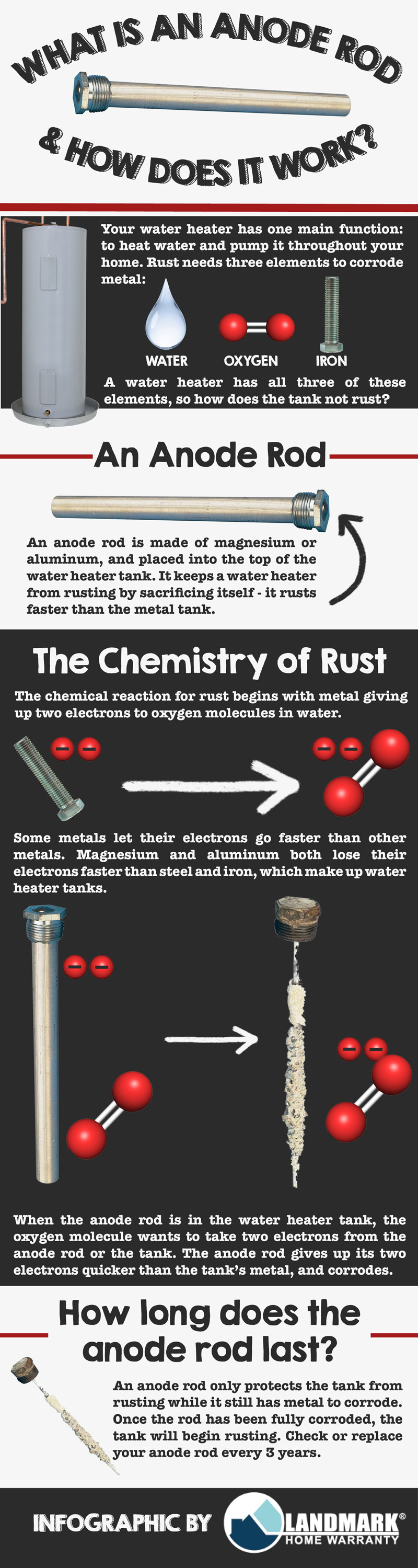 What is a water heater's anode rod and what does it do? infographic