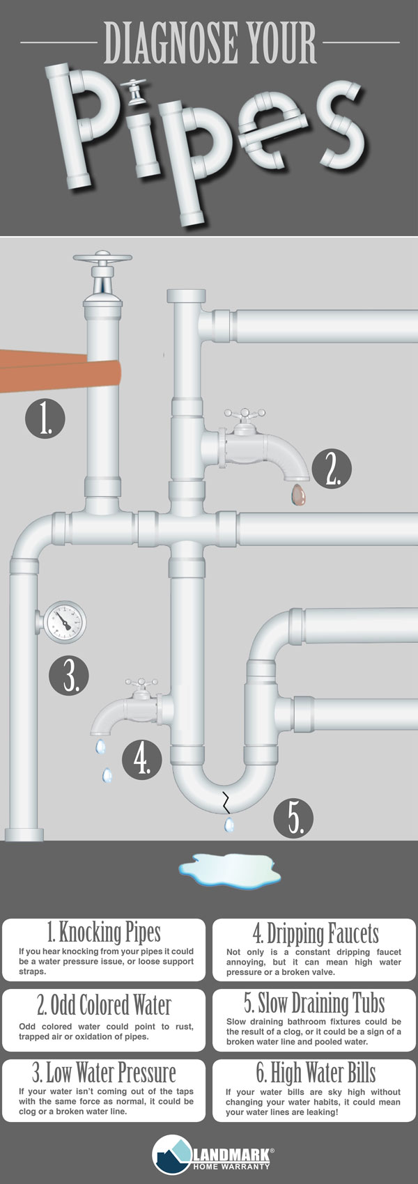 diagnose your plumbing problems