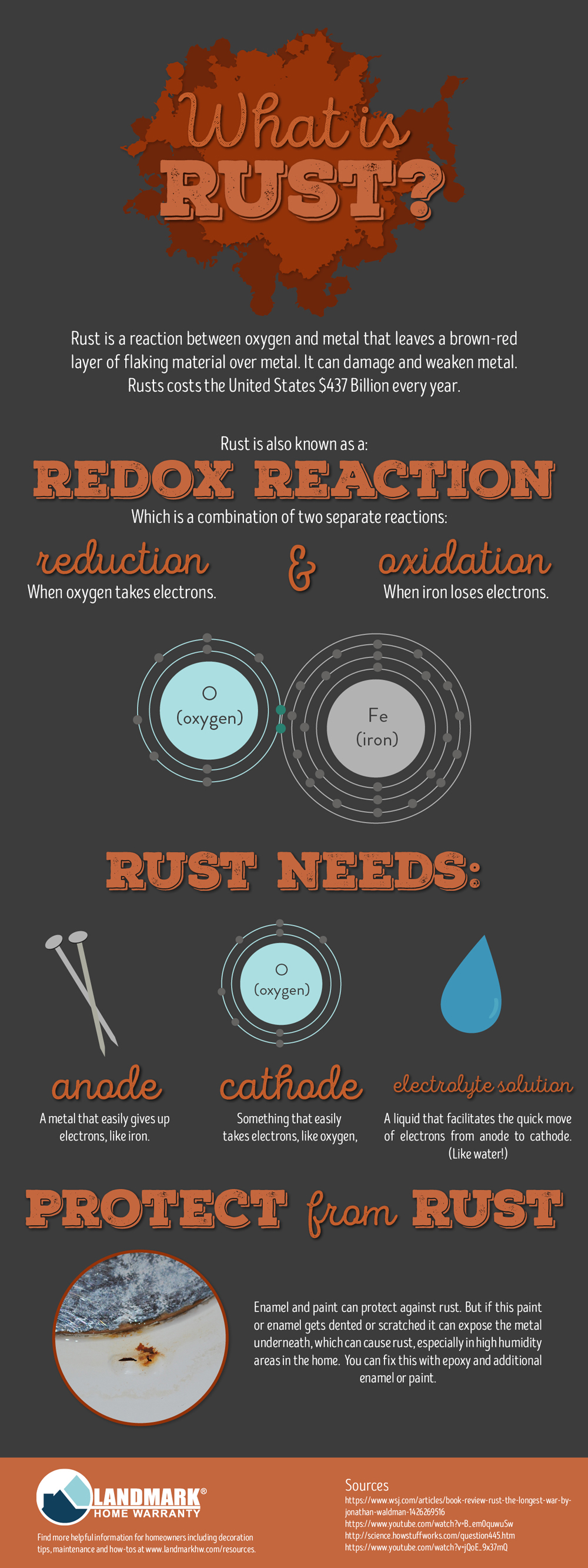 What is rust? Infographic explainer on what rust is and how it happens.