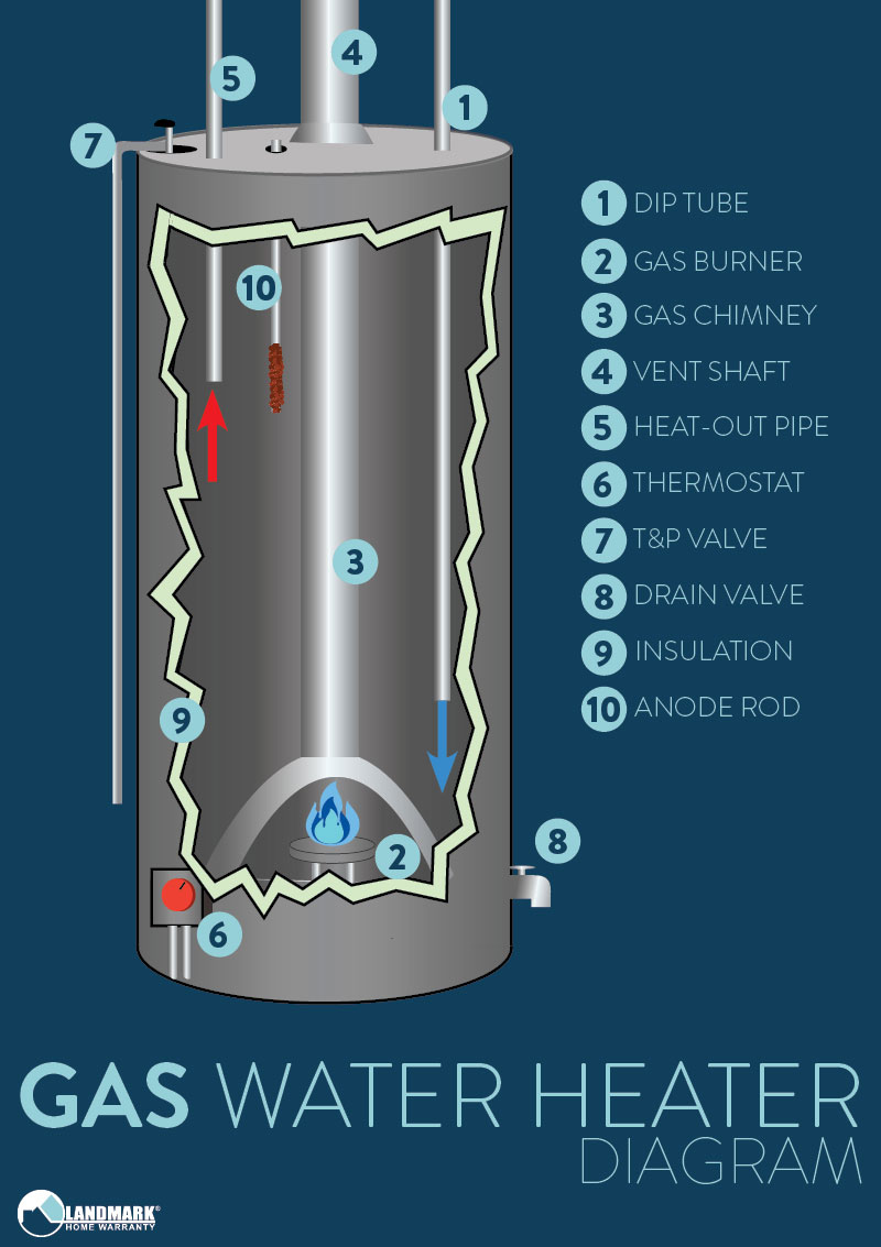How A Water Heater Works To Turn Up Gas Diagram