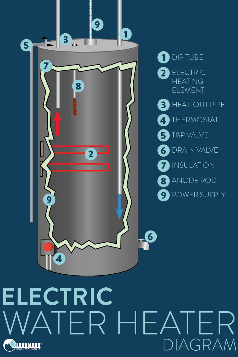 How A Water Heater Works Kitchen Sink Line Plumbing Diagram En Electric