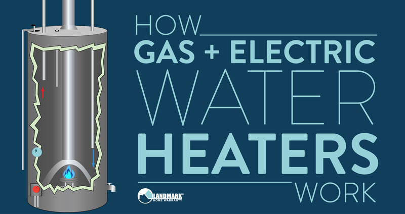Learn how a water heater works with these animation and diagrams.