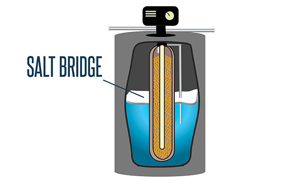 Sometimes salt bridges form within your water softener, causing problems.