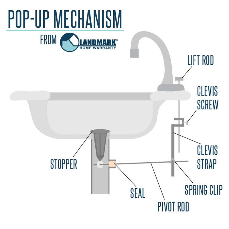 Bathtub Drain Pop Up And Cam Lift Spring Assembly