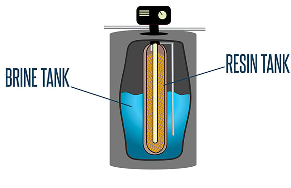 A water softener has a brine tank and a resin tank.