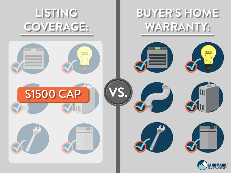 The difference between a home warranty and home warranty listing coverage.